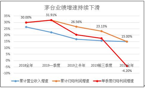 贵州茅台业绩增速连续下滑 2020年将继续下滑