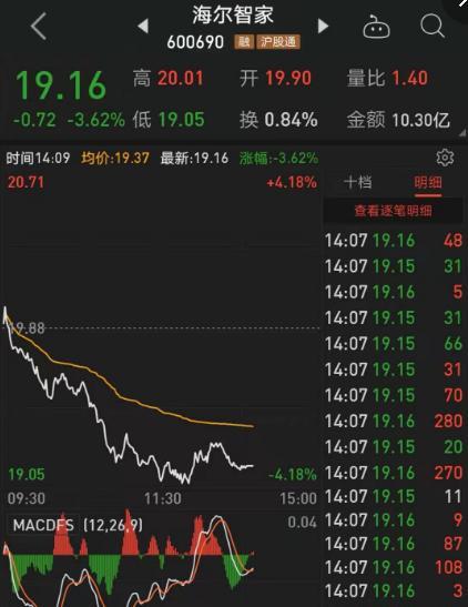 海尔智家股价开盘后逐级下挫 中最大跌幅超过4%