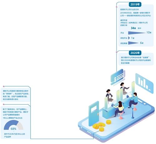 杭银理财有限责任公司开启了2020年银行理财子公司发展新篇章