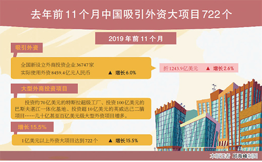 去年11月前中国大项目722个 外资来华热情高