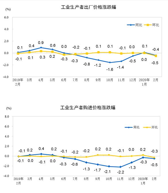 2020年2月份全国工业生产者出厂价格同比下降0.4% 环比下降0.5%