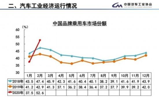自主品牌市场份额增长9.7% 新能源车遭遇滑铁卢