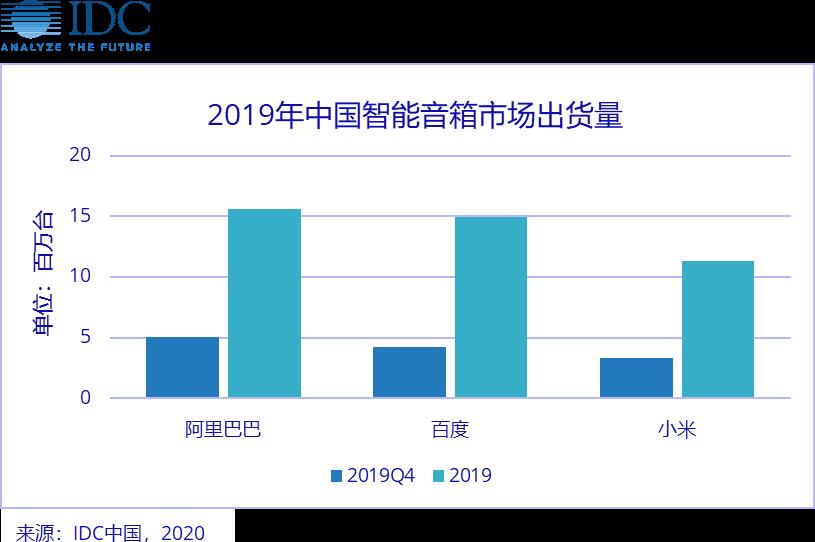 IDC发布了中国智能音箱市场的全年数据报告 天猫精灵领跑中国市场