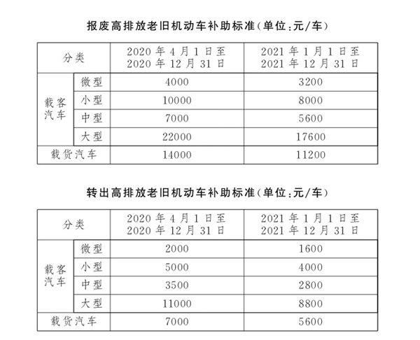 促进高排放老旧机动车淘汰更新 北京市可享政府补助