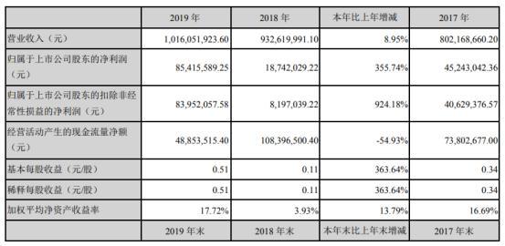 集泰股份2019年公司实现营业总收入10.16亿元 产品销售毛利率明显提升