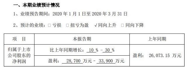 浙江永强2020年第一季度业绩业务毛利率略有上升