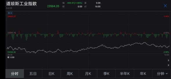 美股三大股指集体收跌  道指跌1.86%