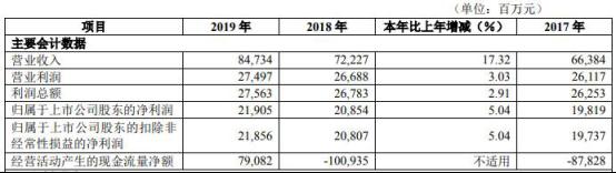 2019年华夏银行实现营业收入847.34亿元  大盘上涨0.66%股价零涨幅
