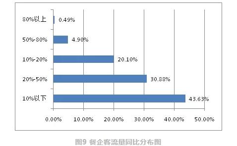 中国饭店协会:3月份客流量比去年同期下降50%