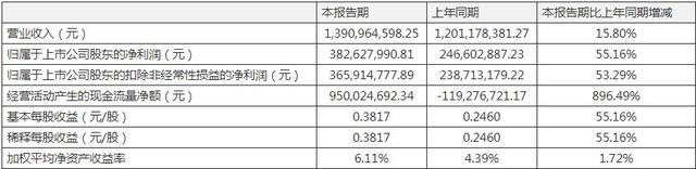 鱼跃医疗公一季度公司实现营业收入13.91亿元