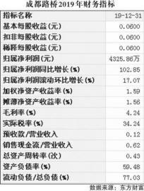 成都路桥业绩倍增 现金流净额达-8.1亿元