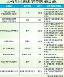 14位拟任高管考试挂科 25位金融高管任职资格被否