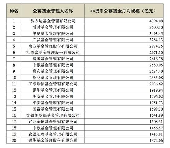 1季度基金公司非货规模排名20强出炉