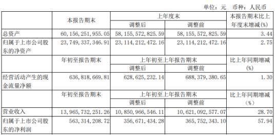 山东黄金一季度报营收同比增长28.7
