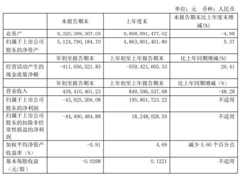 佳都科技一季收入439,410,461.23元