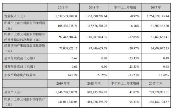 日丰股份2019年现营收15.4亿元 净利1.08亿下滑6.18%