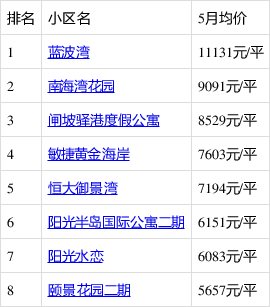 阳江5月的房价已经新鲜出炉 看海陵岛房价走势