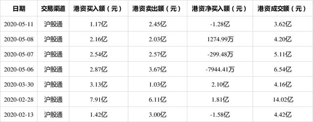 闻泰科技最近一个月上涨10.31%