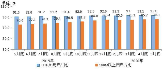 工信部:前5月我国电信业务收入稳步提升  成为主要支柱