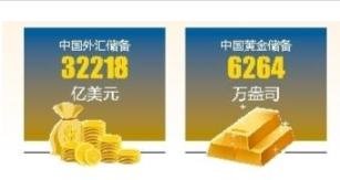 截至5月末中国外汇储备规模为32218亿美元